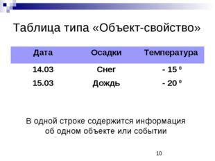 Таблица типа «Объект-свойство» В одной строке содержится информация об одном