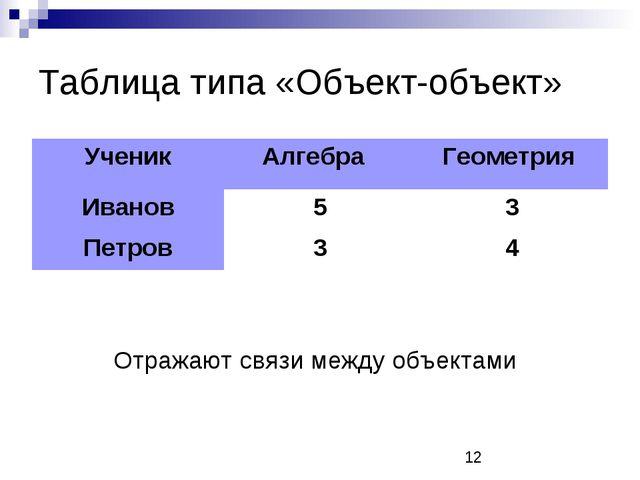 Таблица типа «Объект-объект» Отражают связи между объектами