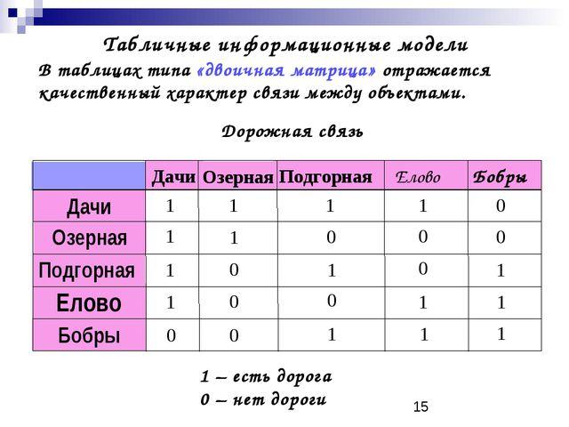 Табличные информационные модели В таблицах типа «двоичная матрица» отражаетс...