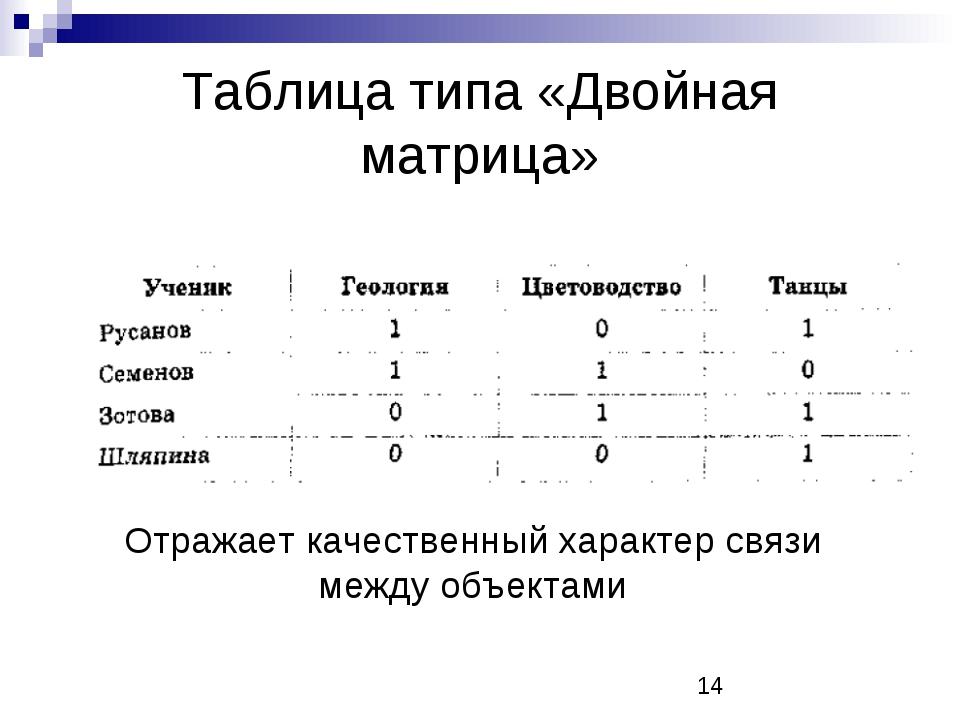 Таблица типа «Двойная матрица» Отражает качественный характер связи между объ...