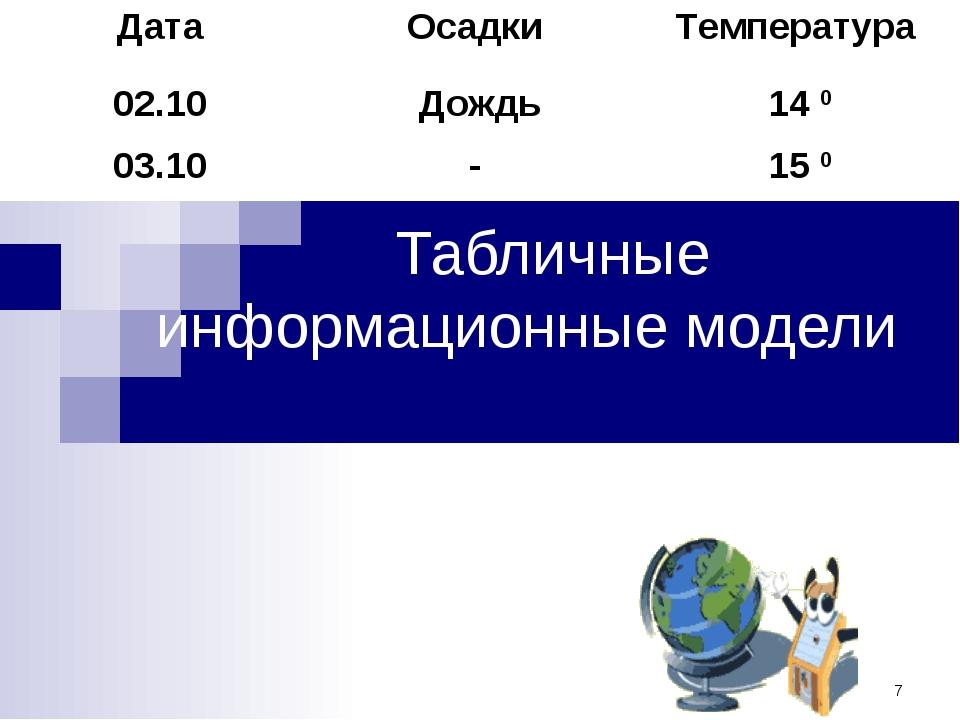 Табличные информационные модели ДатаОсадки Температура 02.10Дождь14 0 03....