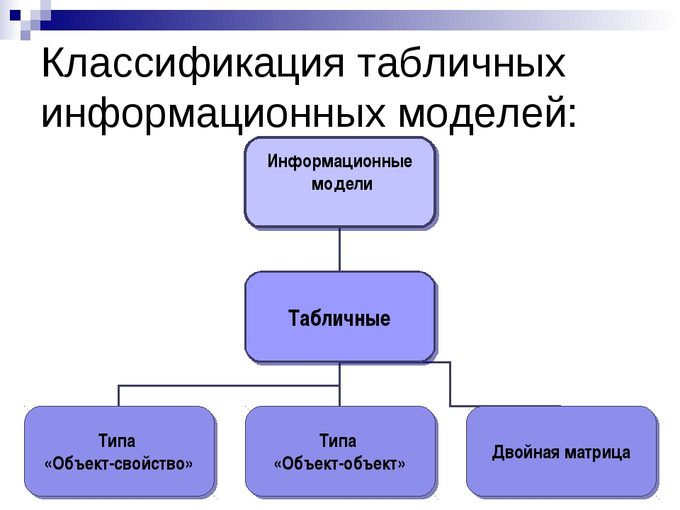 Классификация табличных информационных моделей: