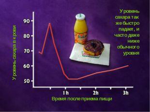 Время после приема пищи Уровень сахара в крови Уровень сахара так же быстро п