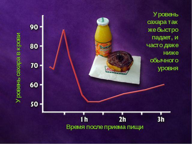Время после приема пищи Уровень сахара в крови Уровень сахара так же быстро п...