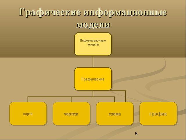 Графические информационные модели