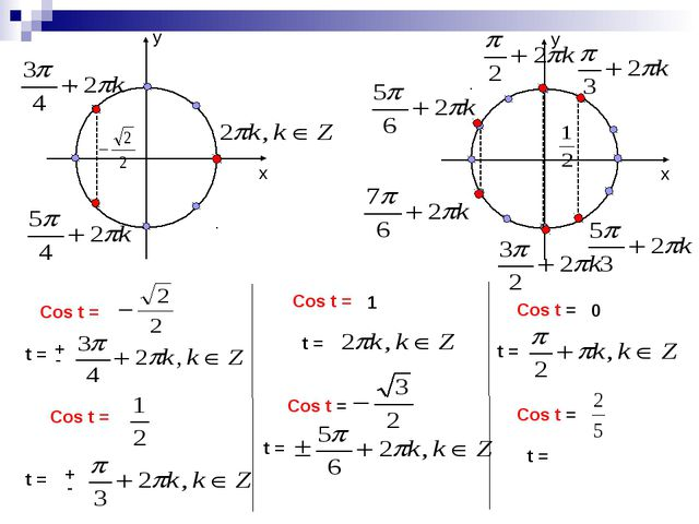 Cos t = t = Cos t = t = 1 0 ---------------- -------------------- + - Cos t...