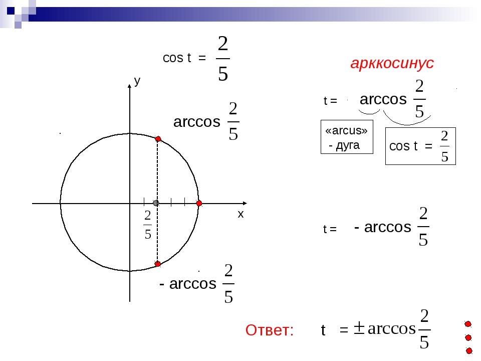 cos t = ------------------------------- Ответ: t =