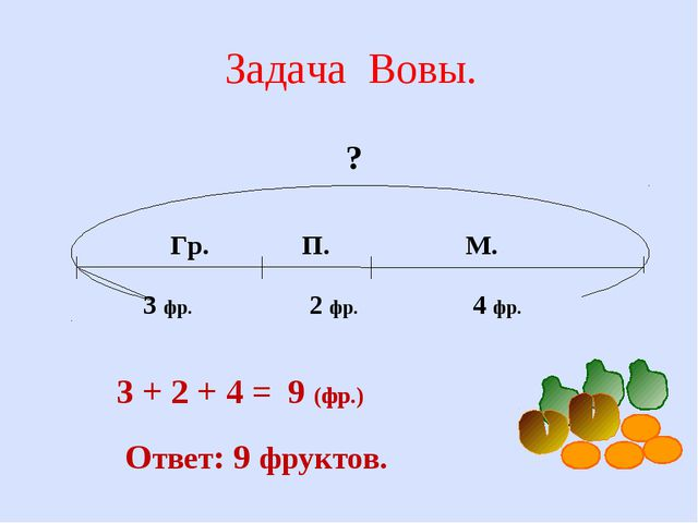 Задача Вовы. ? 3 фр. 2 фр. 4 фр. Гр. П. М. 3 + 2 + 4 = 9 (фр.) Ответ: 9 фрукт...