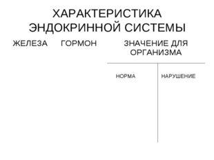 ХАРАКТЕРИСТИКА ЭНДОКРИННОЙ СИСТЕМЫ НОРМА НАРУШЕНИЕ
