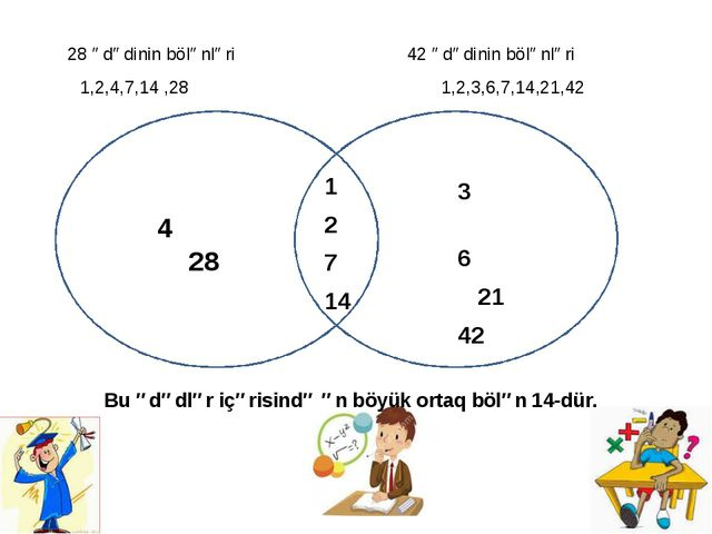 28 ədədinin bölənləri 42 ədədinin bölənləri 1,2,4,7,14 ,28 1,2,3,6,7,14,21,4...