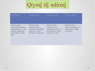 Qiymətləndirmə I səviyyə II səviyyə III səviyyə IV səviyyə İKT nin tətbiq sah