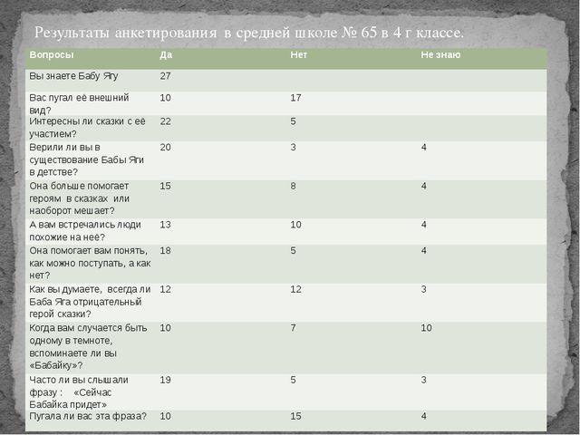 Результаты анкетирования в средней школе № 65 в 4 г классе. Вопросы Да Нет Не...