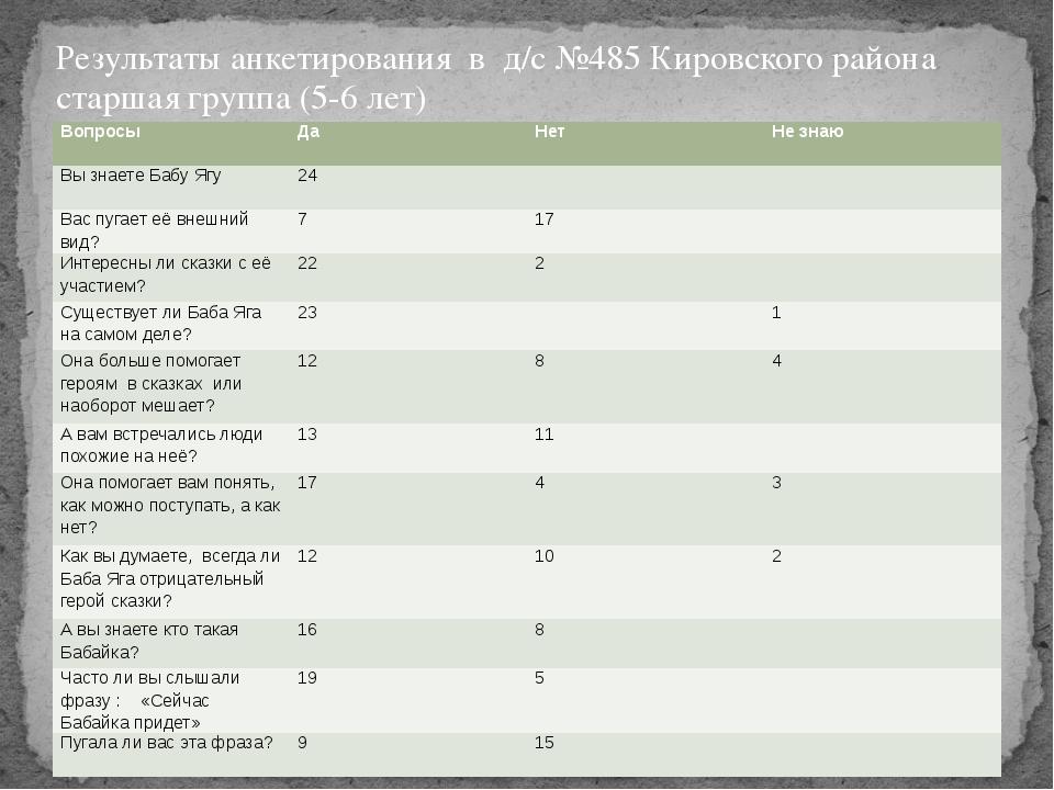Результаты анкетирования в д/с №485 Кировского района старшая группа (5-6 лет...