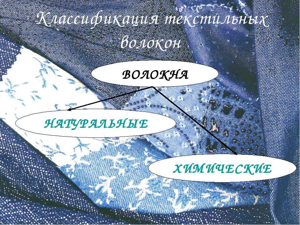Классификация текстильных волокон ВОЛОКНА ХИМИЧЕСКИЕ НАТУРАЛЬНЫЕ