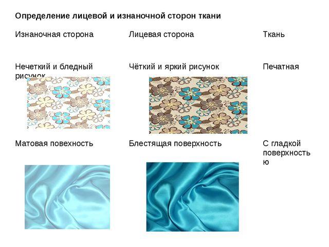 Определение лицевой и изнаночной сторон ткани Изнаночная сторона Лицевая стор...
