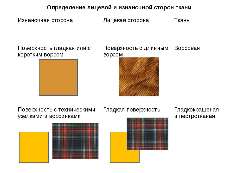 Определение лицевой и изнаночной сторон ткани Изнаночная сторона Лицевая сто...