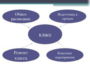 класс Общее расписание Подготовка к урокам Классные мероприятия Ремонт класса