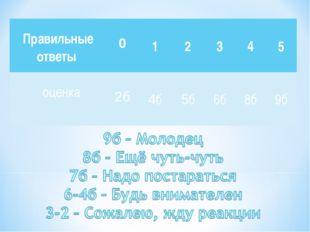 Правильные ответы  0 1 2 3 4 5 оценка 2б 4б 5б 6б 8б 9б