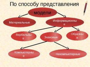 По способу представления модели Материальные Информационные Вербальные Знаков
