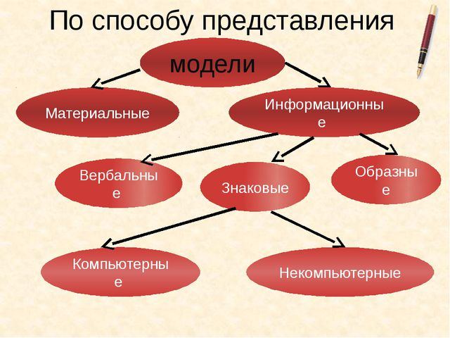 По способу представления модели Материальные Информационные Вербальные Знаков...