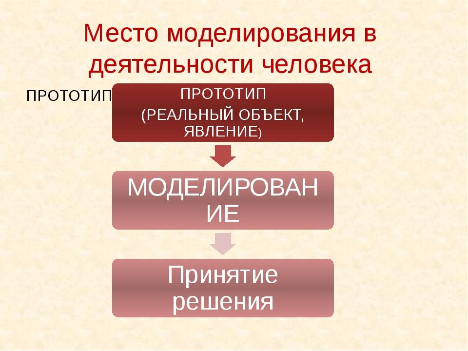 Место моделирования в деятельности человека