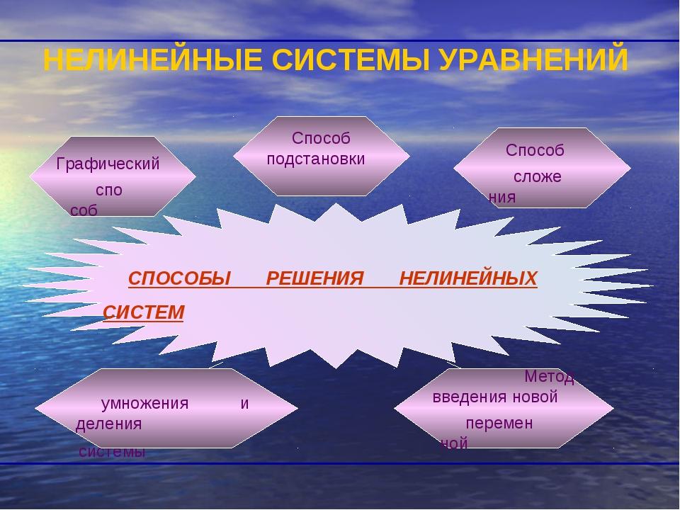 НЕЛИНЕЙНЫЕ СИСТЕМЫ УРАВНЕНИЙ Метод почленного уравнений системы
