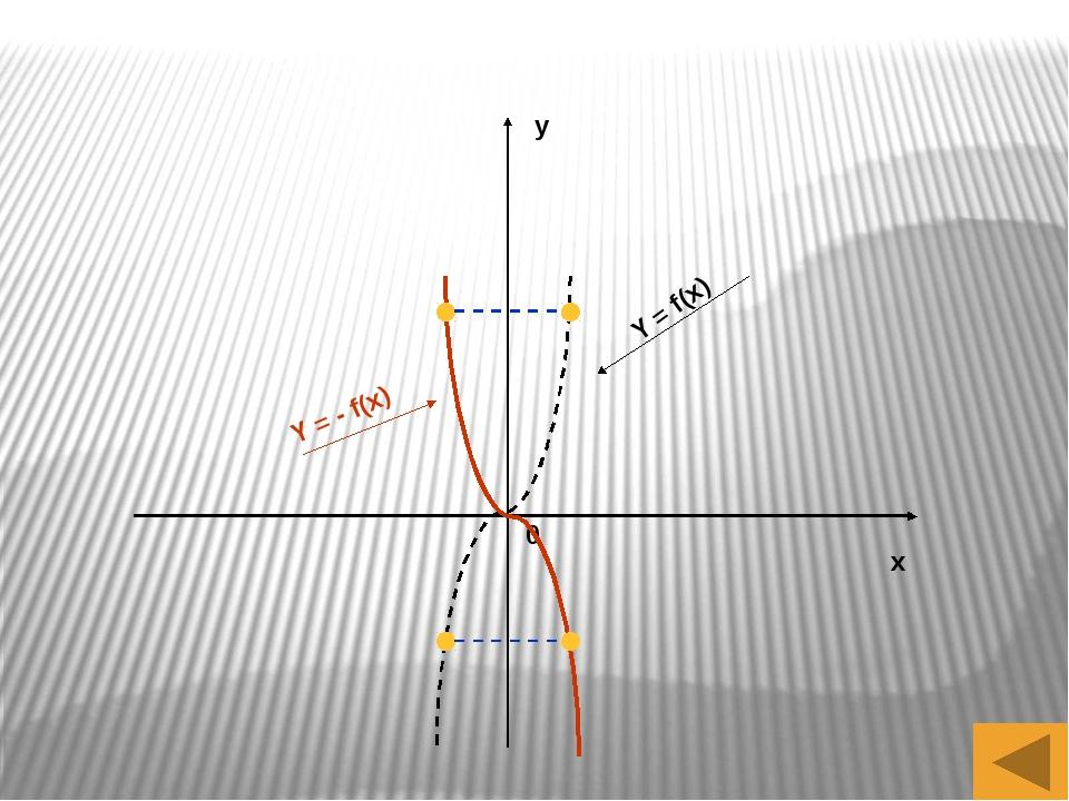 x y 0 Y = f(x) Y = f(x – a), a < 0 Y = f(x – a), a > 0
