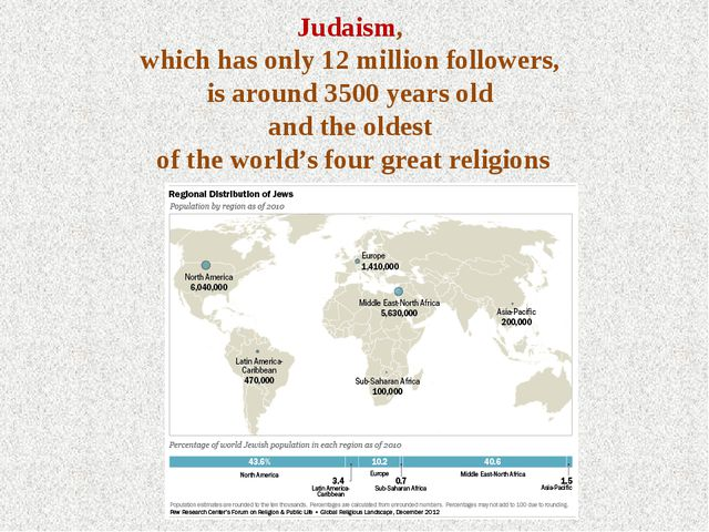 Judaism, which has only 12 million followers, is around 3500 years old and th...