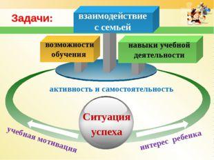 Задачи: возможности обучения навыки учебной деятельности взаимодействие с сем