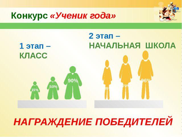 Конкурс «Ученик года» 1 этап – КЛАСС 2 этап – НАЧАЛЬНАЯ ШКОЛА 50% 90% 15% 96%...