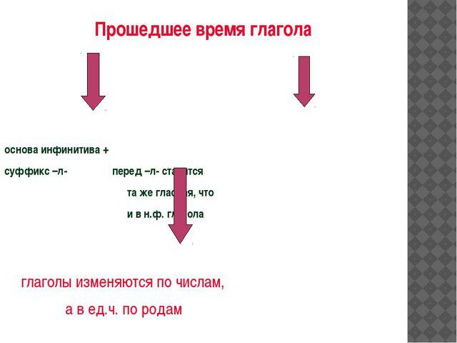 Прошедшее время глагола основа инфинитива + суффикс –л- перед –л- ставится...