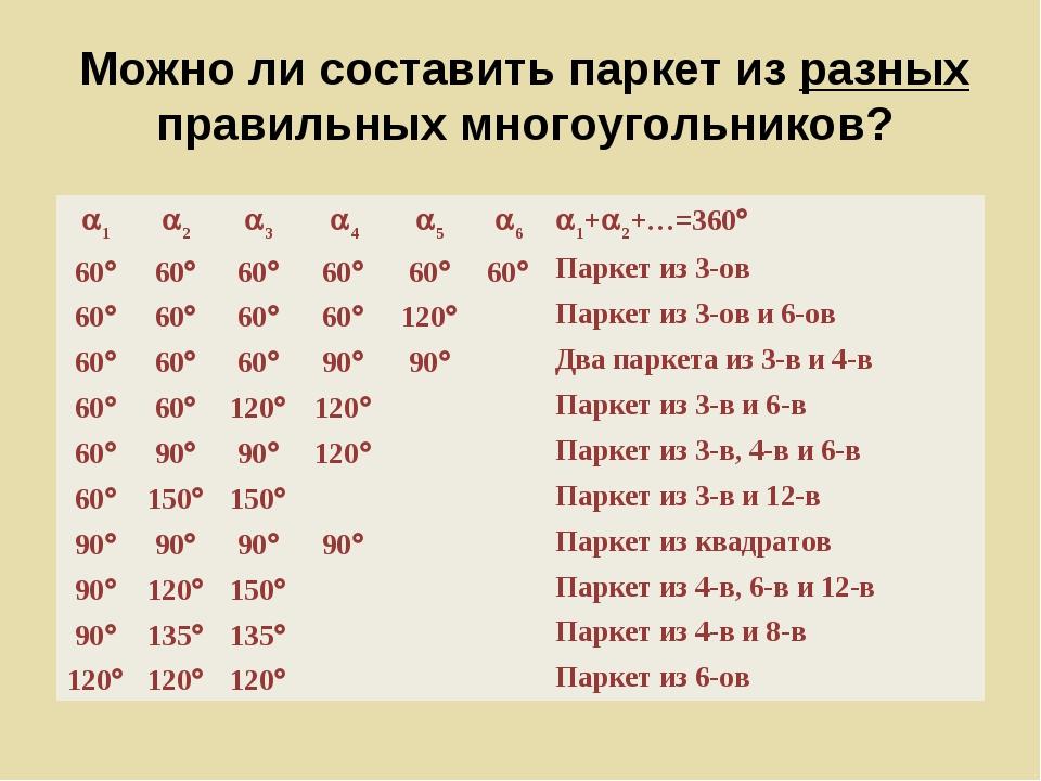 Можно ли составить паркет из разных правильных многоугольников? a1a2a3a4a...