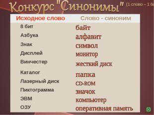 (1 слово – 1 балл) Исходное словоСлово - синоним 8 бит Азбука Знак Диспле