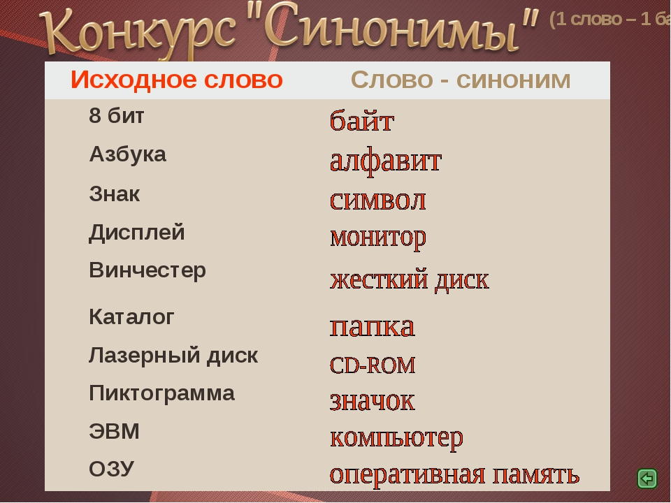 (1 слово – 1 балл) Исходное словоСлово - синоним 8 бит Азбука Знак Диспле...