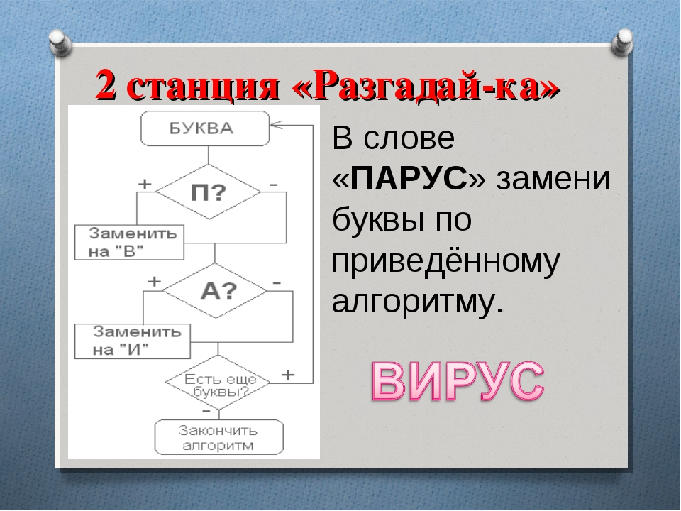 2 станция «Разгадай-ка» В слове «ПАРУС» замени буквы по приведённому алгоритму.