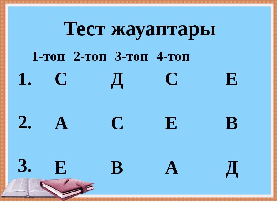 Тест жауаптары 1-топ2-топ3-топ4-топ 1. 2. 3. С А Е Д С В С Е А Е В Д