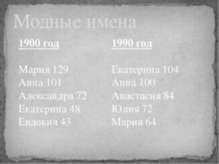 Модные имена 1900 год Мария 129 Анна 101 Александра 72 Екатерина 48 Евдокия 4