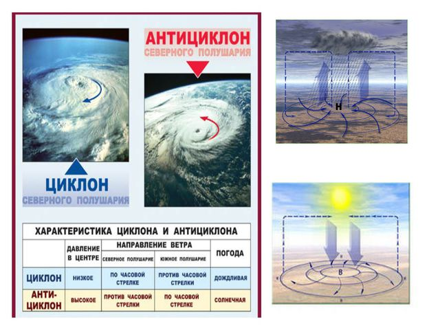 В Хабаровске будет солнечно и ясно? Что показывают синяя и красная линии? Как...