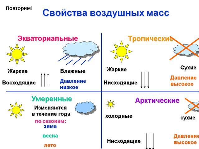 на какие группы делятся атмосферные фронты по температуре? опишите изменения...