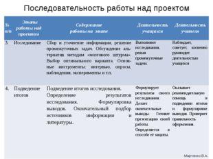 Последовательность работы над проектом Марченко В.А. №п/п Этапыработынадпроек