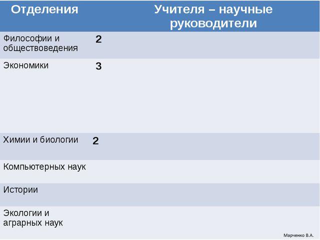 Отделения Учителя – научные руководители Философии и обществоведения 2 Эконом...