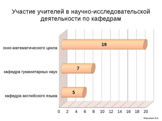 Участие учителей в научно-исследовательской деятельности по кафедрам