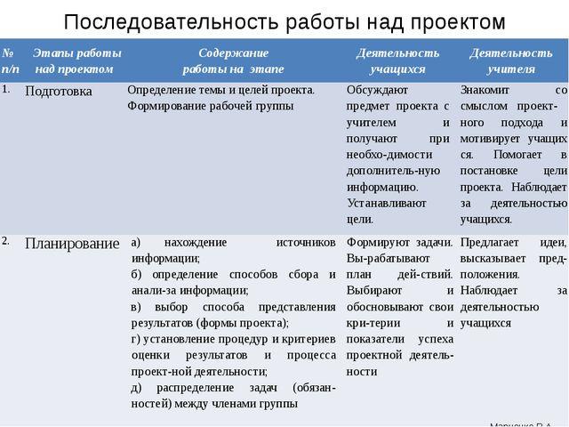 Последовательность работы над проектом Марченко В.А. №п/п Этапыработынадпроек...