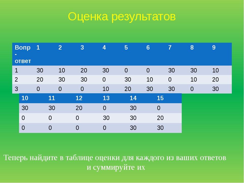 Оценка результатов Теперь найдите в таблице оценки для каждого из ваших ответ...