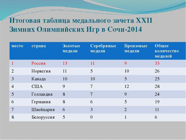 Итоговая таблица медального зачета XXII Зимних Олимпийских Игр в Сочи-2014 ме...