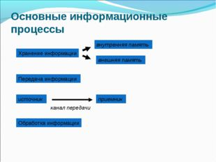 Основные информационные процессы Хранение информации внутренняя память внешня