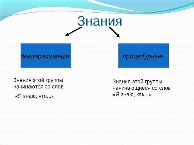 Знания процедурные декларативные Знания этой группы начинаются со слов «Я зна...