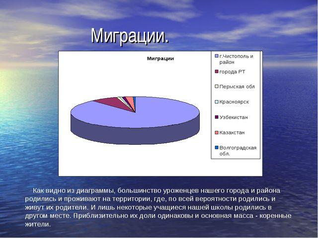 Миграции. Как видно из диаграммы, большинство уроженцев нашего города и райо...
