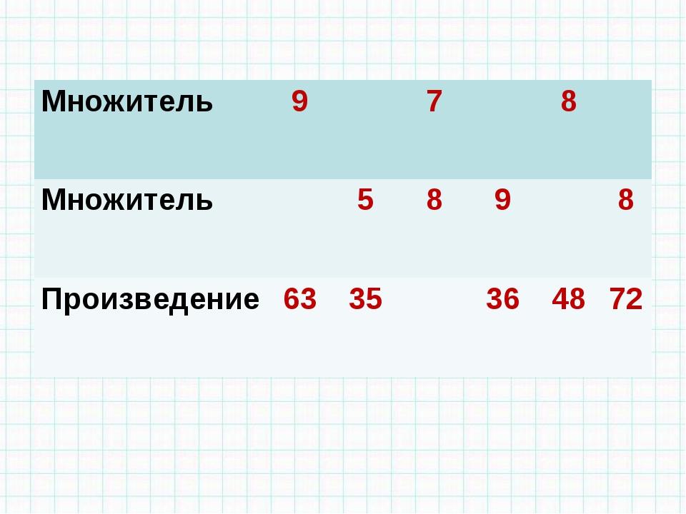 Множитель978 Множитель5898 Произведение6335364872