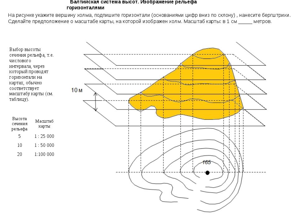Балтийская система высот. Изображение рельефа горизонталями На рисунке укажит...